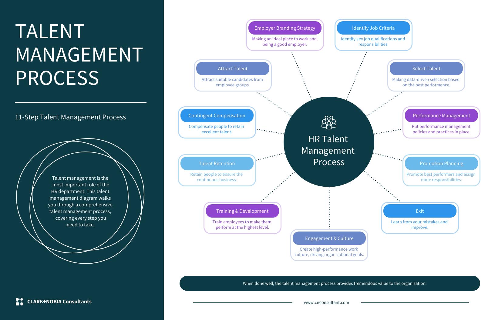 Talent Management Mind Map Template