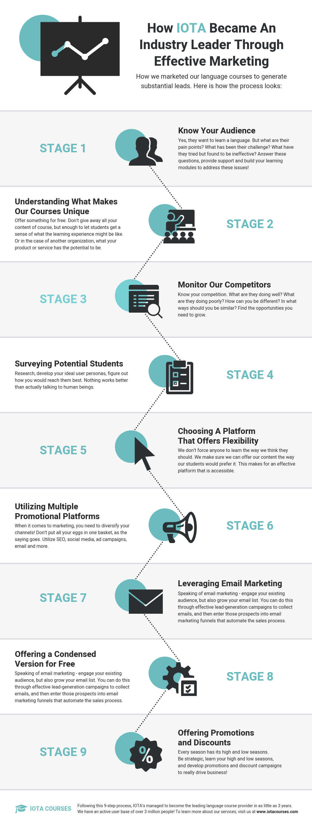 Marketing Online Course Process Infographic Template