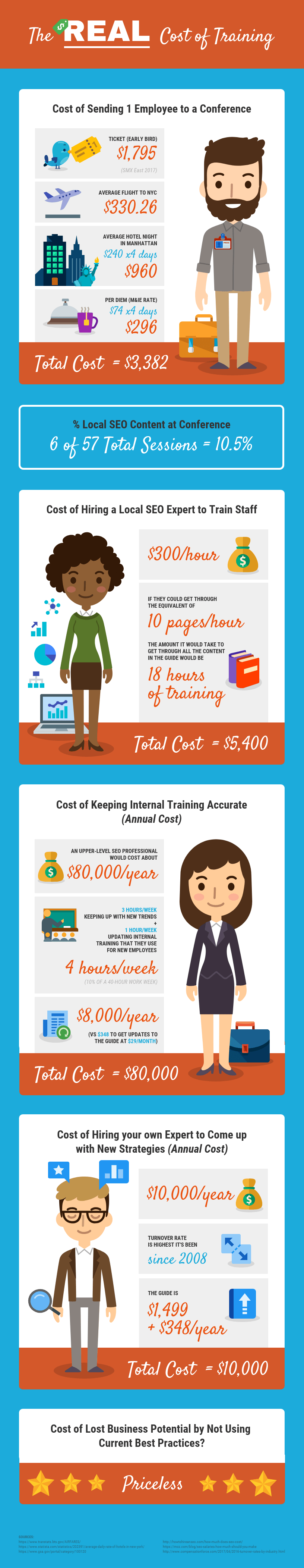 Cost of Training Infographic Template