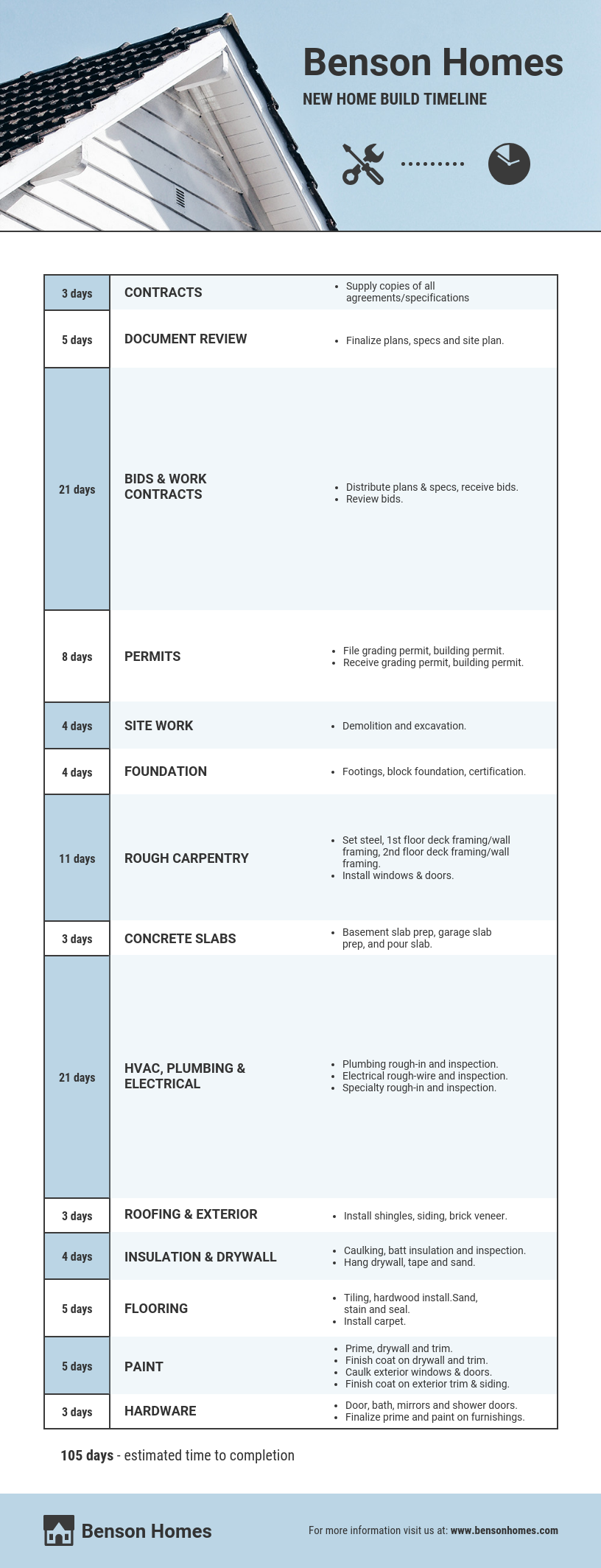 Construction Timeline Infographic Template