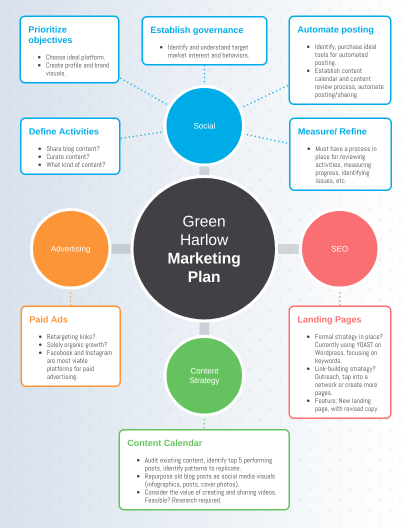 Marketing Plan Mind Map Template