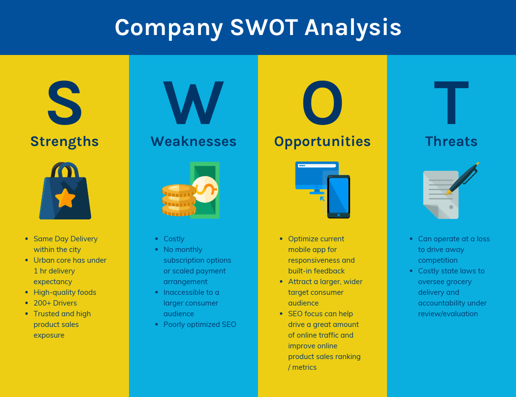 Visual Column SWOT Analysis Template