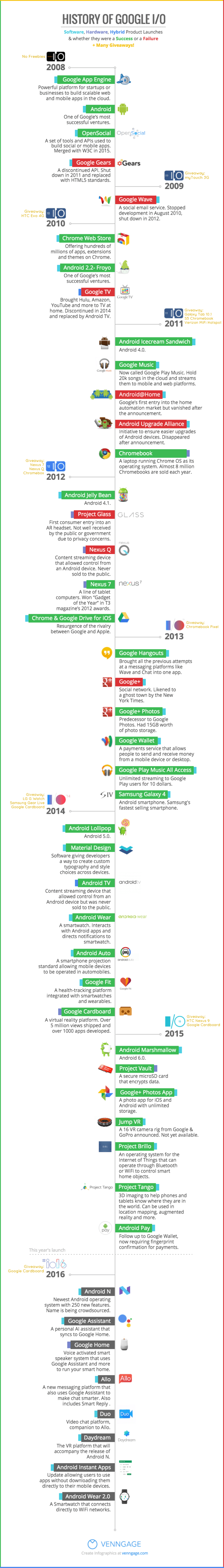 Google History Timeline Template