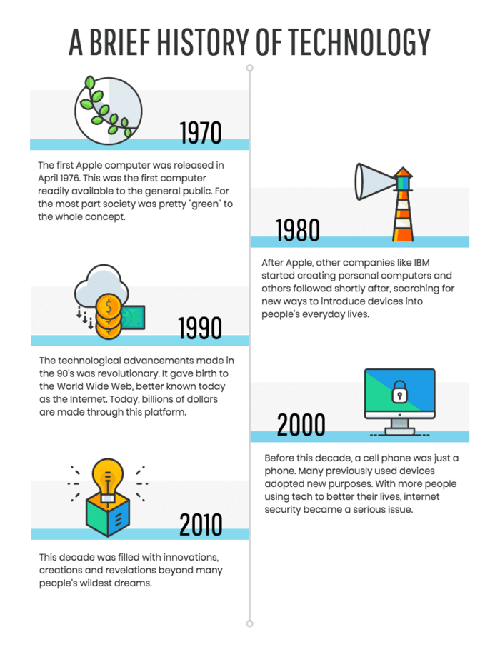 Technology Timeline Infographic Template