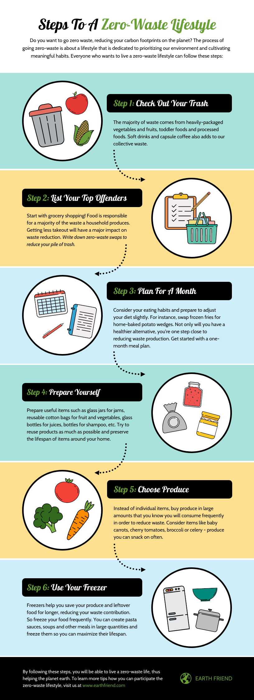 6 Steps To A Zero-Waste Lifestyle Infographic Template