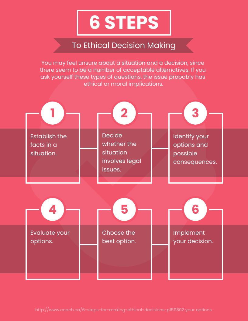 Ethics Infographic Template