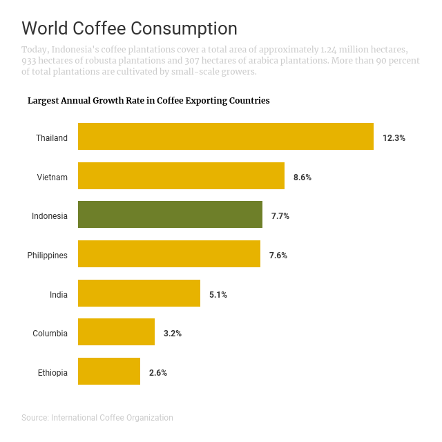 Coffee Consumption Infographic Template