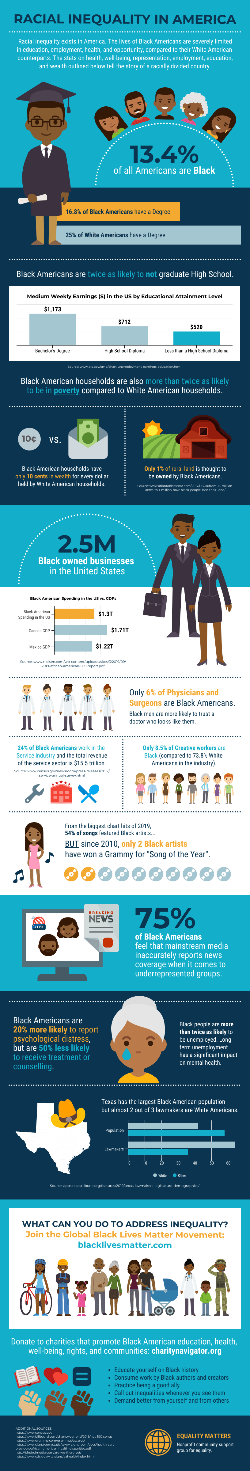 Racial Inequality in the US Statistical Infographic Template