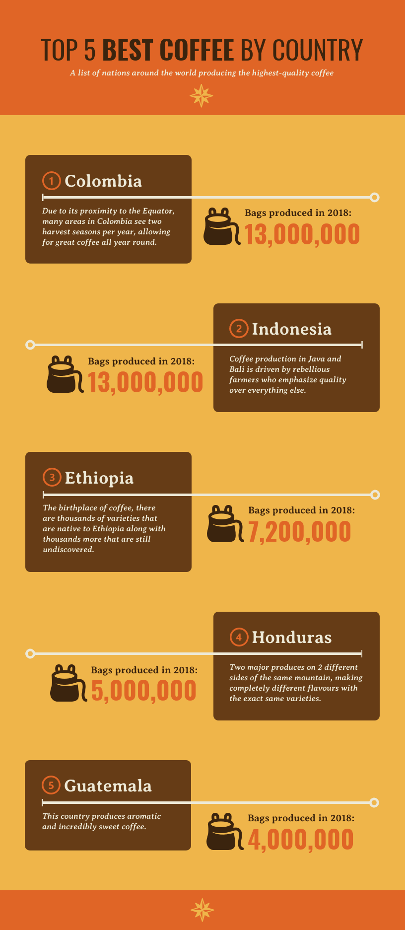 Coffee Countries Infographic Template
