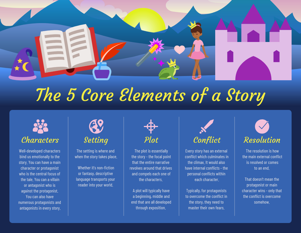 Fairy Tale Story Structure Infographic Template Template