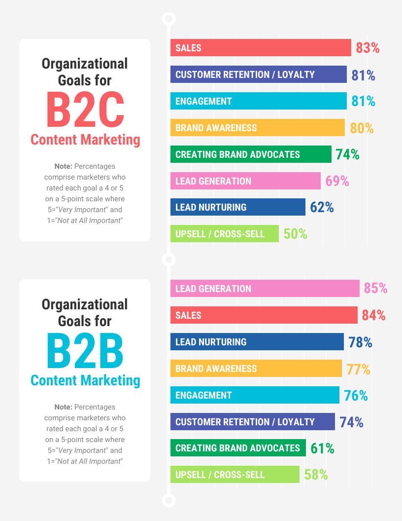 Content Marketing Report Template