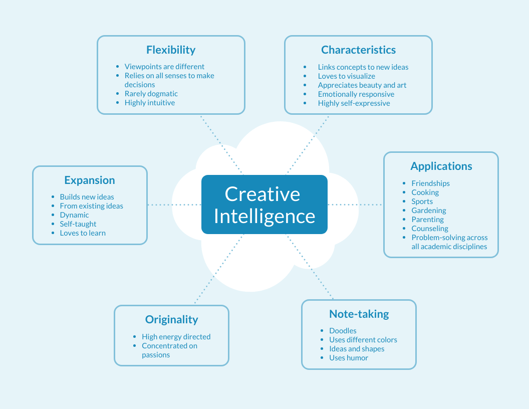 Simple Creative Mind Map Template