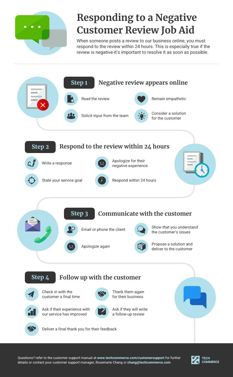 Customer Support Response Process Job Aid Template