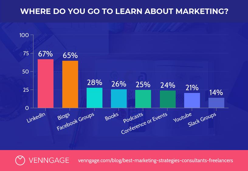 Modern Learn Marketing Bar Chart Template