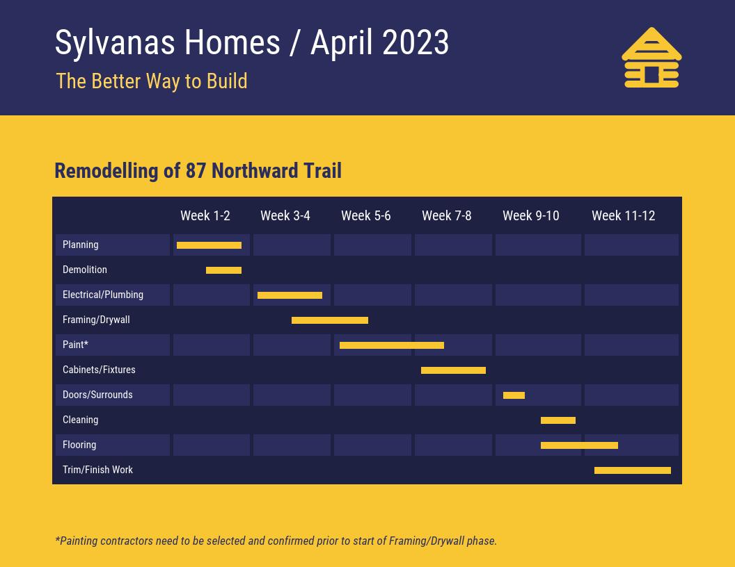 Dark Home Construction Project Gantt Chart Template