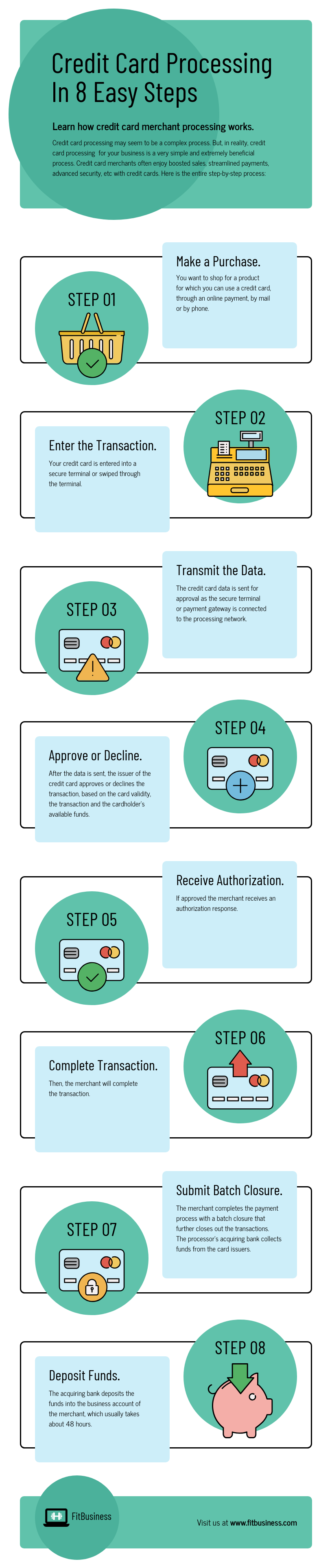 Credit Card Processing Infographic Template