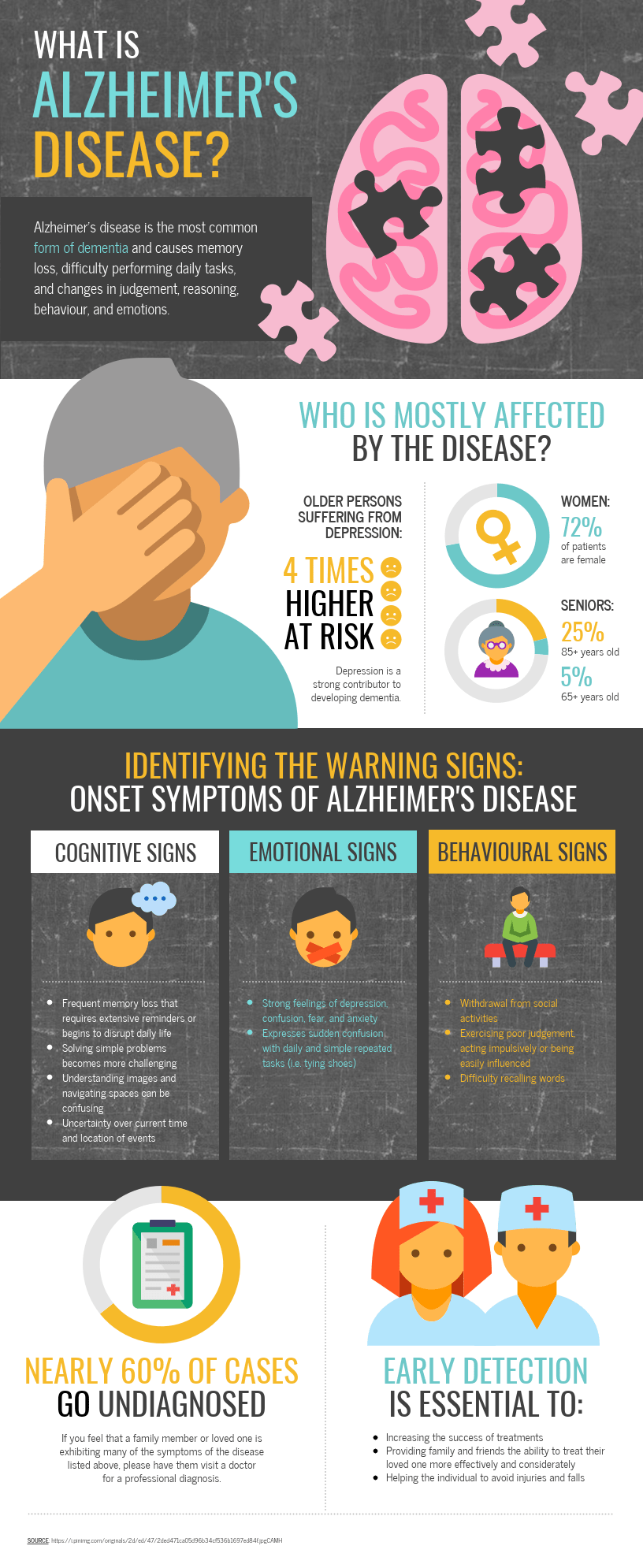 Alzheimer's Disease Infographic Template