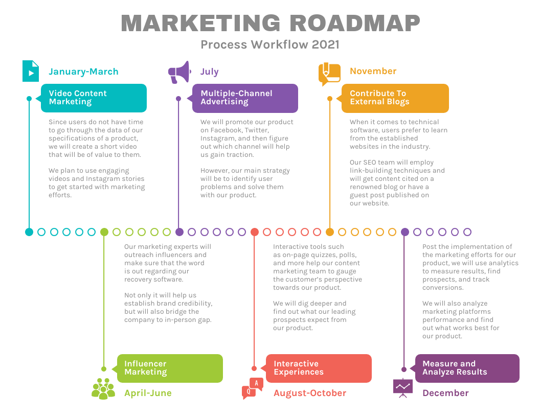 Process Flow Marketing Roadmap Template