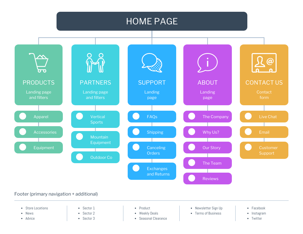 Colorful Startup Sitemap Template
