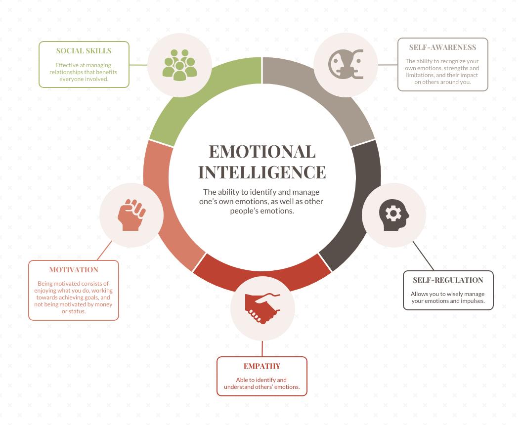 Emotional Intelligence Mind Map Template