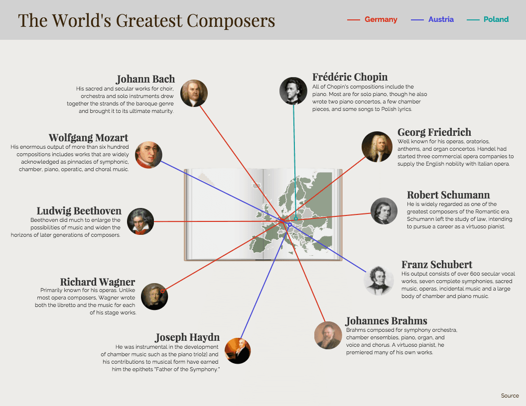 Classical Composers Infographic Template
