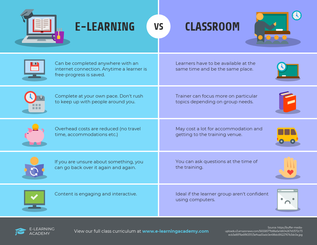 E-learning vs Classroom Comparison Infographic Template
