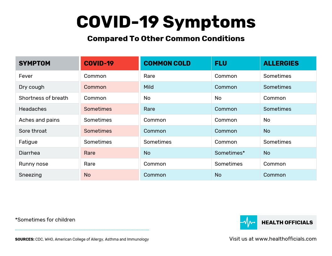 COVID-19 Simple Symptoms Comparison Infographic