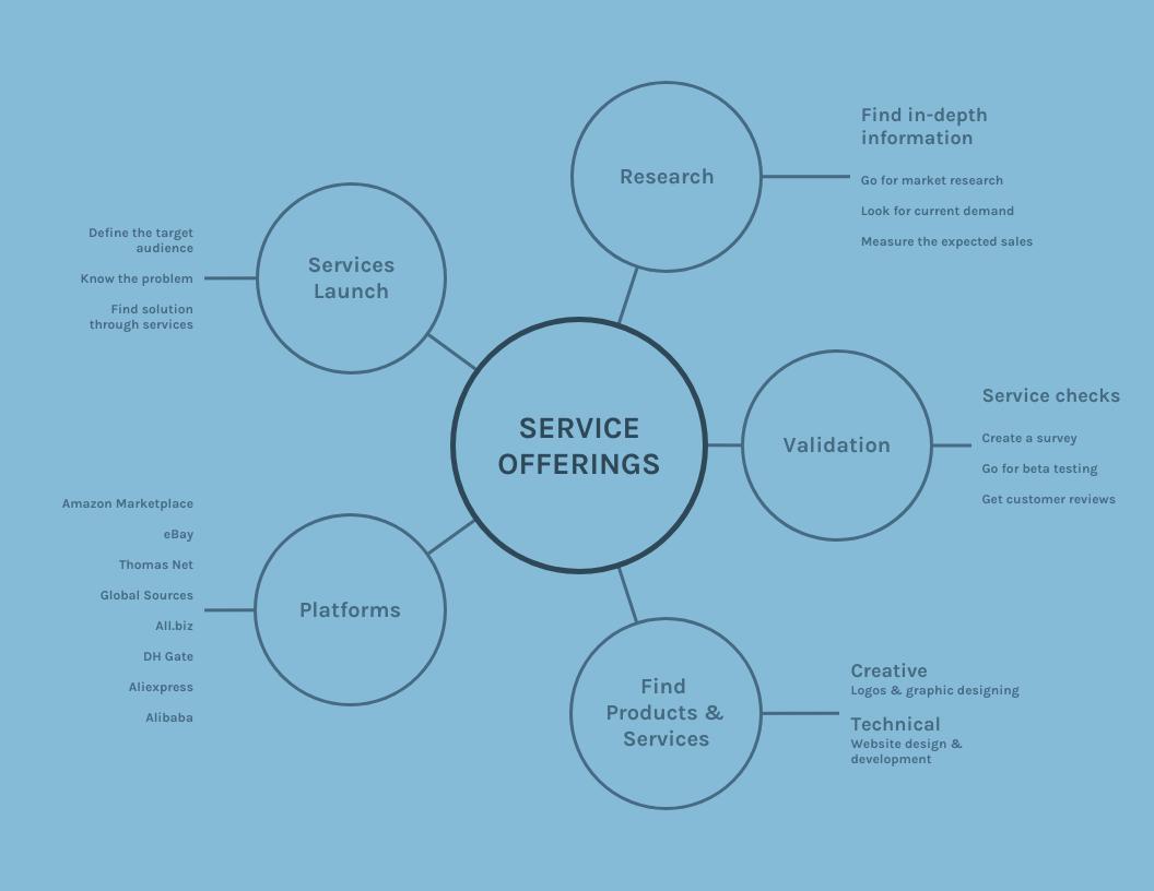 Light Blue Pattern Business Mind Map Template