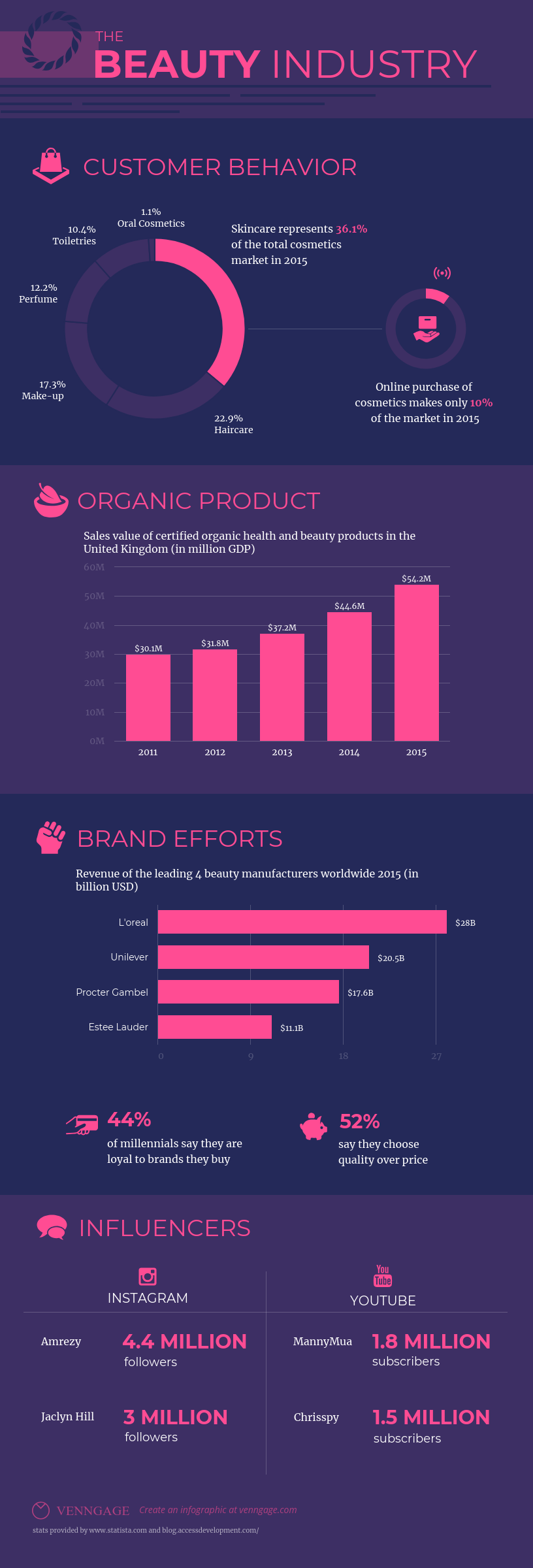 Beauty Industry Infographic Template