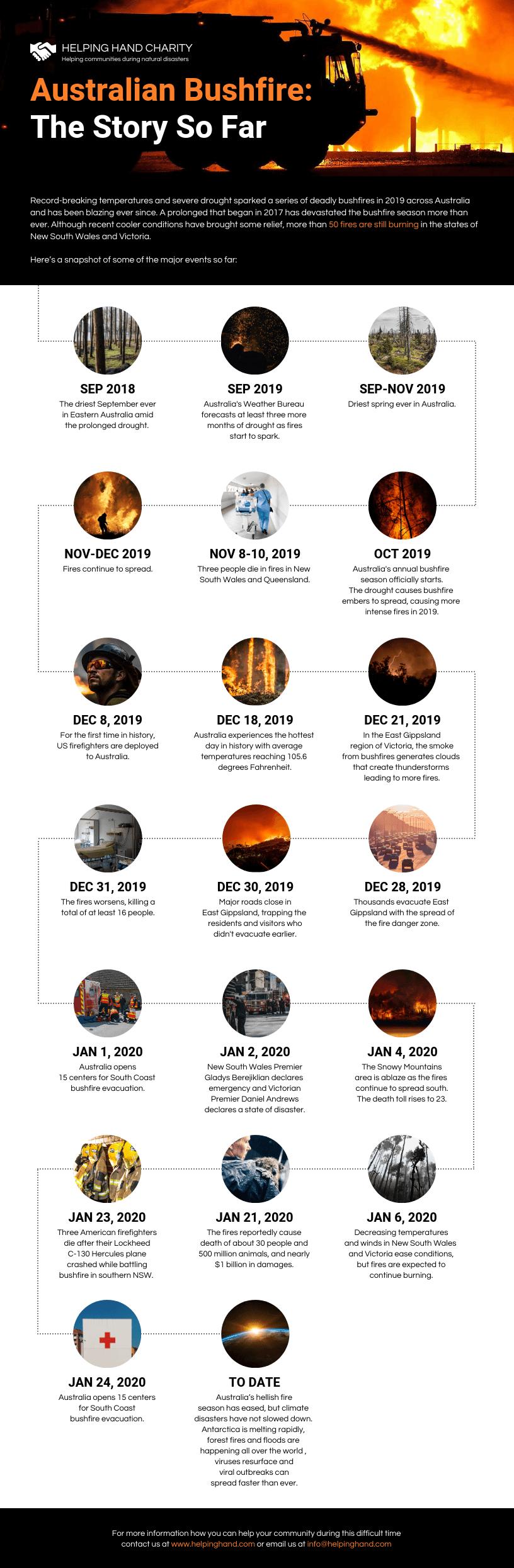 Australian Bushfires Timeline Infographic Template