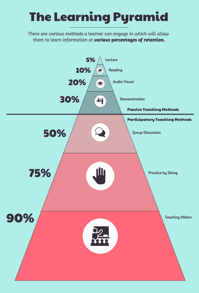Learning Pyramid Template