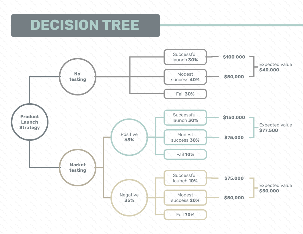 Product Launch Decision Tree Template
