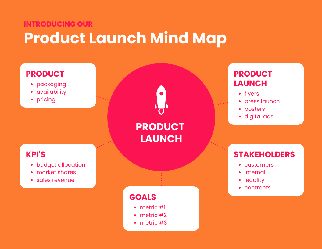 Product Mind Map Template