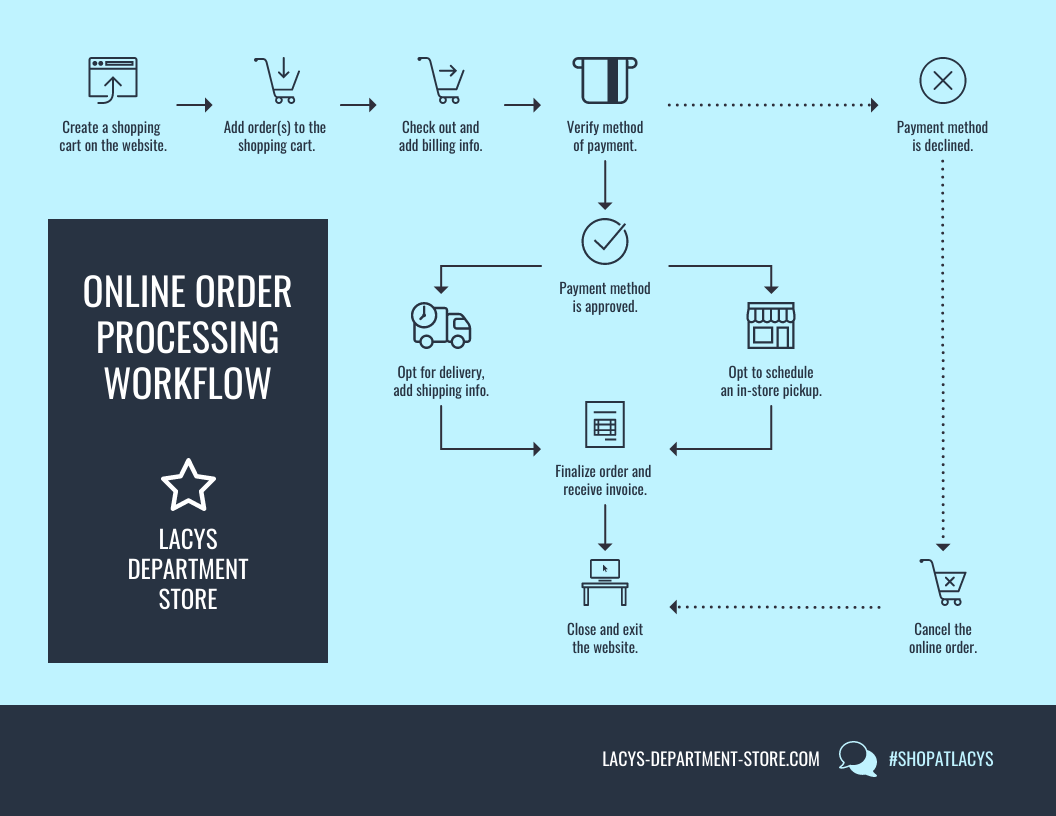 Blue Order Processing Workflow Diagram Template
