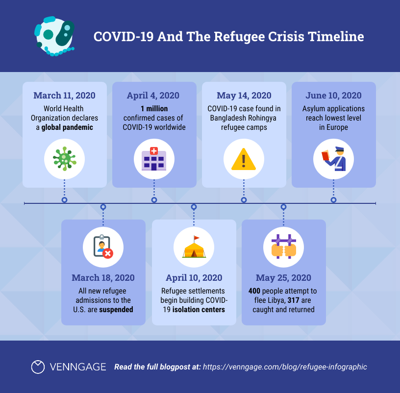 Pandemic Refugee Crisis Timeline Infographic Template