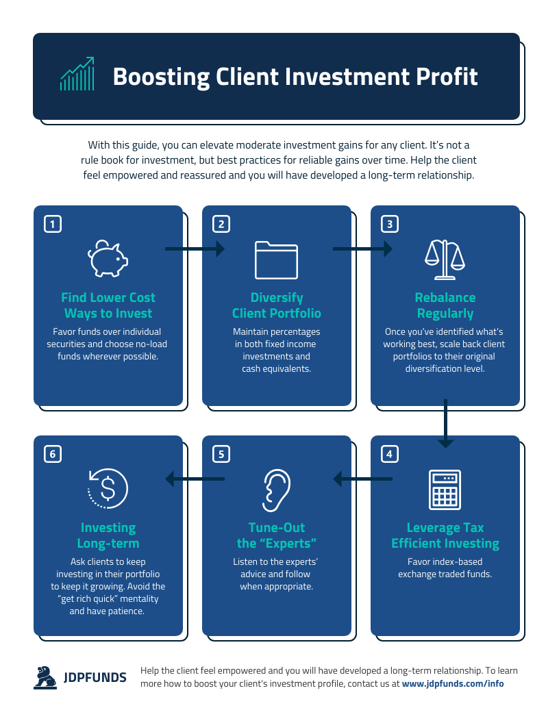 Boosting Client Investment Profit Infographic Template