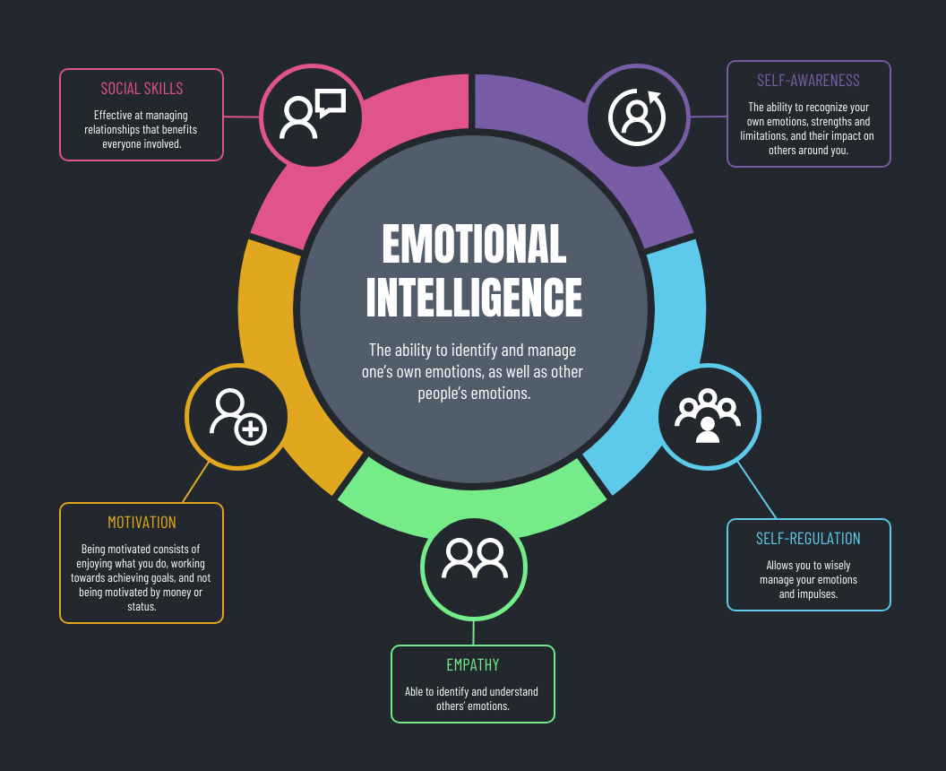 Dark Emotional Intelligence Mind Map Template