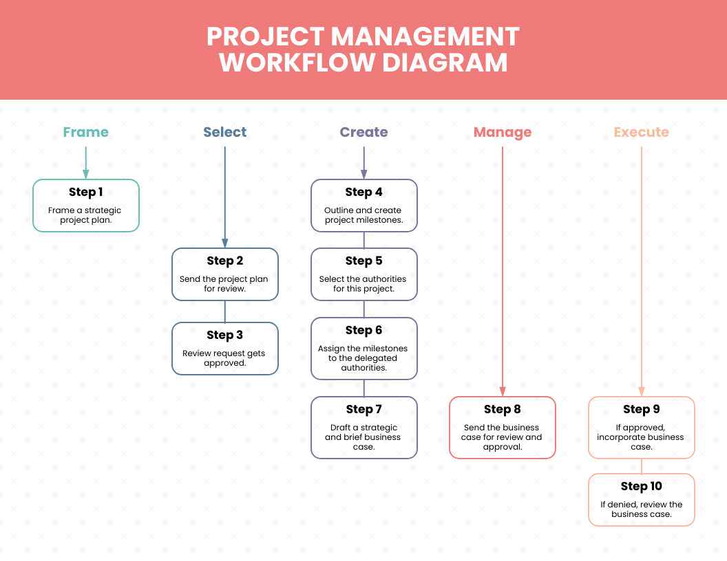 Light Project Workflow Diagram Template
