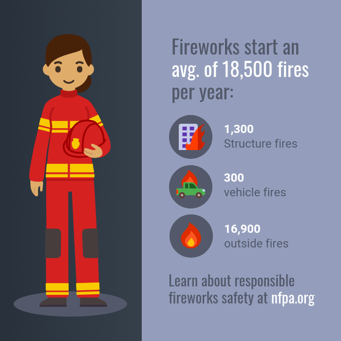 Fireworks Safety Statistics Instagram Post Template