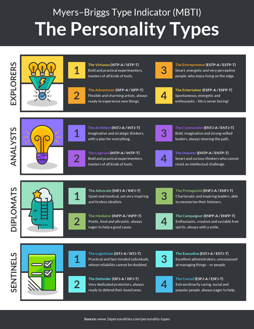 Myers-Briggs Personality Types List Infographic Template