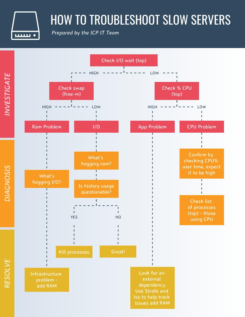 Warm Troubleshoot Flow Chart Template