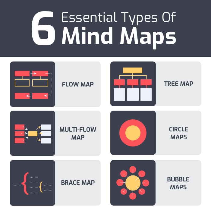 Types of Creative Mind Maps Instagram Post Template