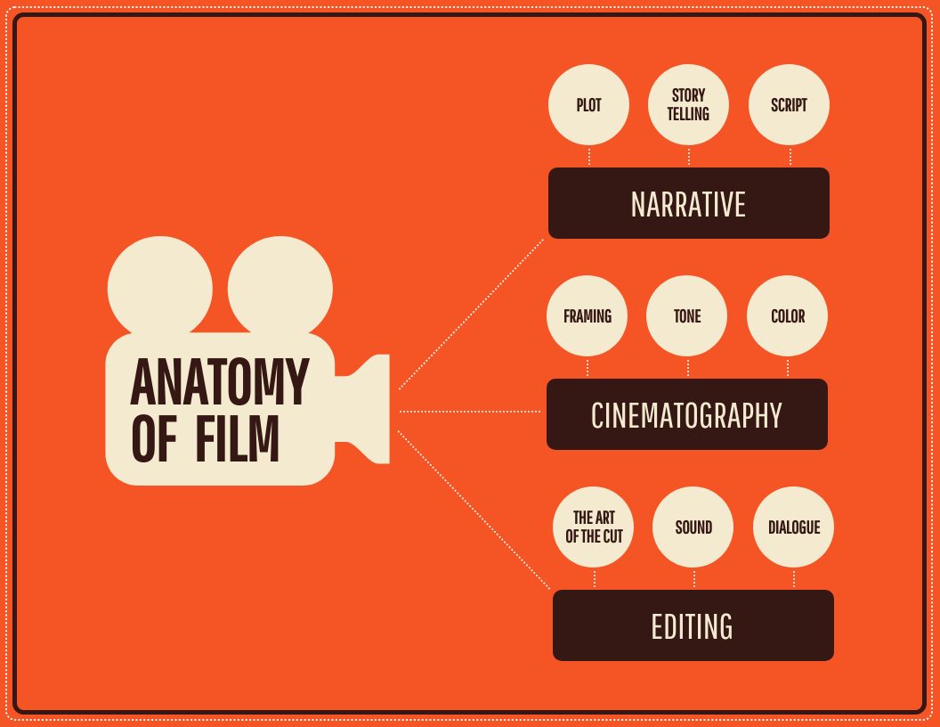 Film Mind Map Template