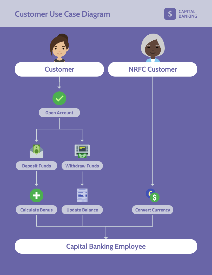Purple Customer Financial Business Use Case Template