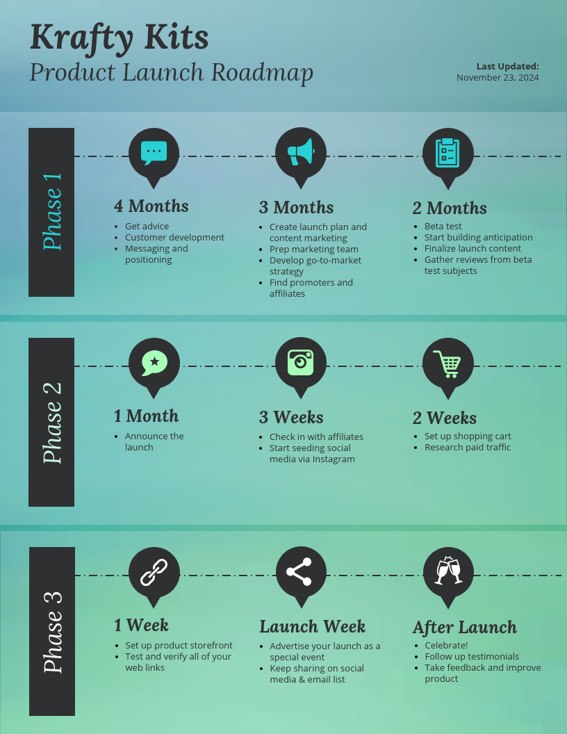Creative Launch Product Roadmap Template
