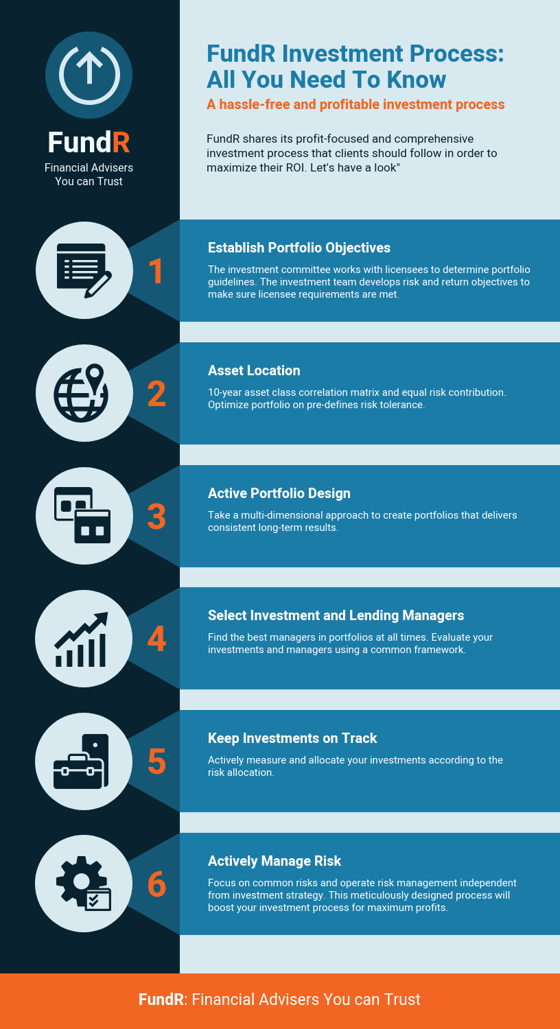 Investment ROI Process Infographic Template