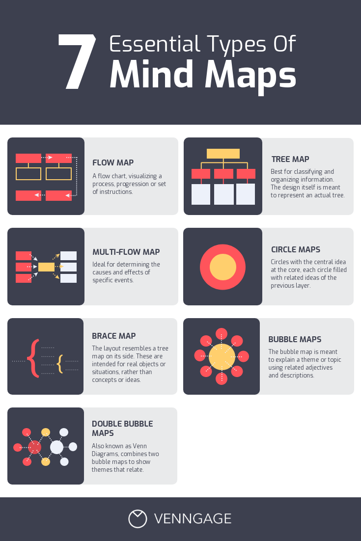 Types of Creative Mind Map Pinterest Post Template Template