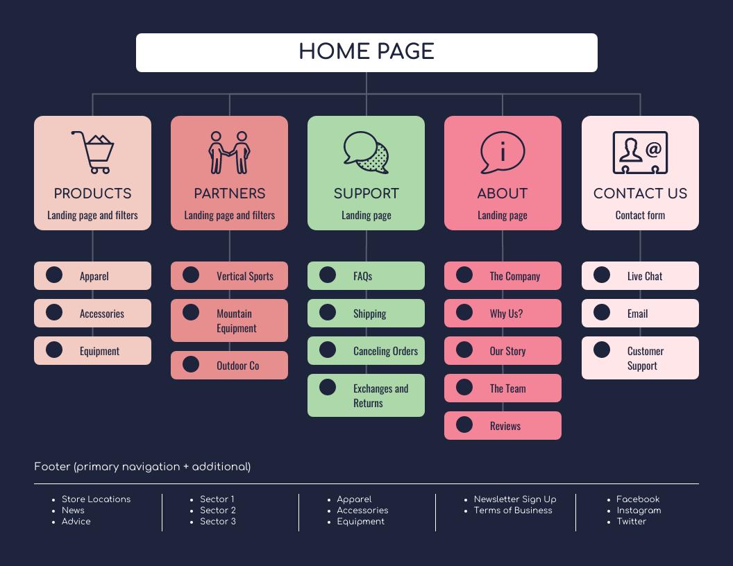 Dark Startup Sitemap Template