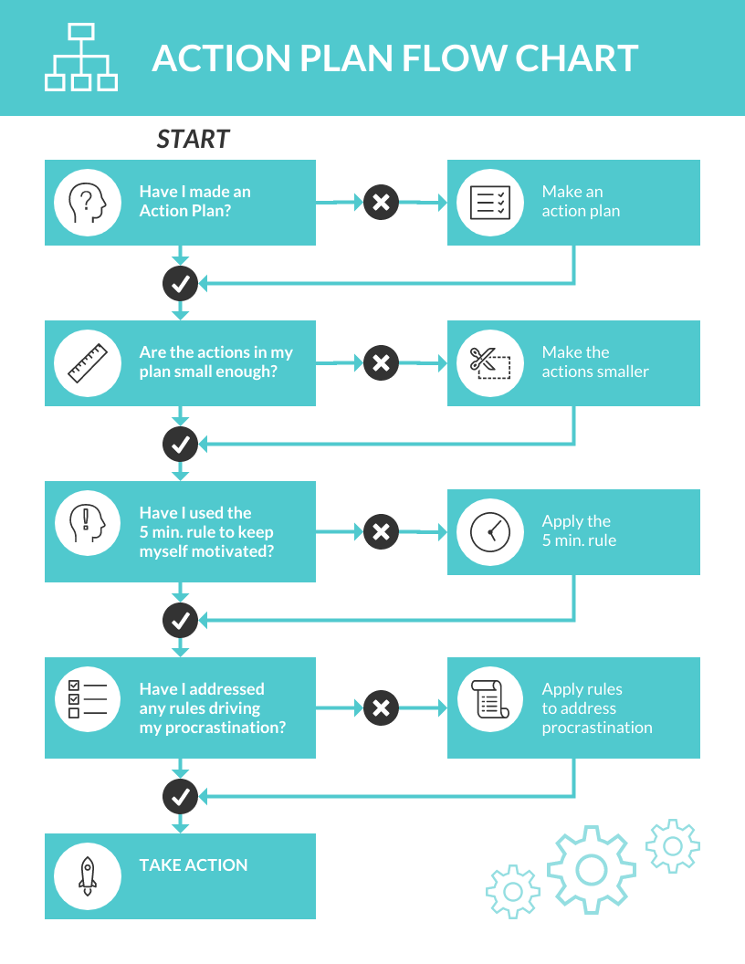Simple Action Plan Flow Chart Template