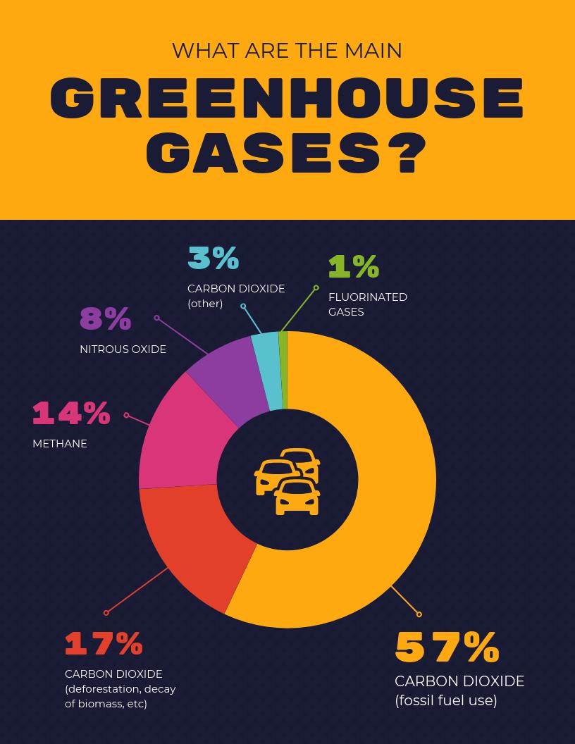 Dark Greenhouse Gases Pie Chart Template